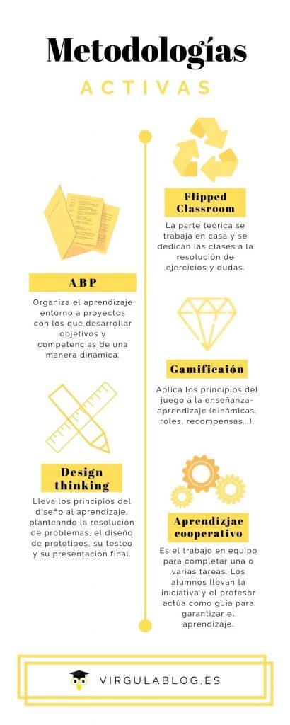 ejemplos de metodologías activas
