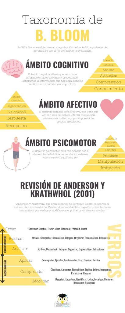 Taxonomía de Bloom pirámide